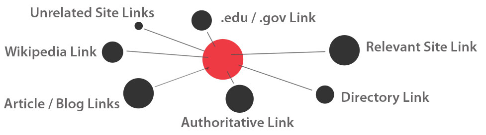 Link-Building-Diagram